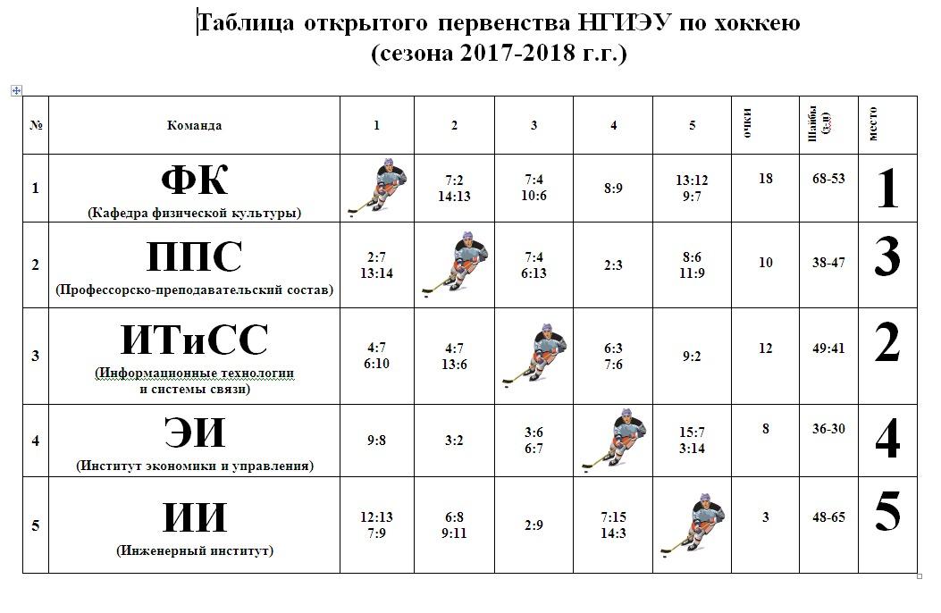 Таблица открытого первенства НГИЭУ по хоккею с шайбой